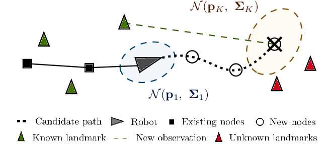Figure 2 for Informative Path Planning and Mapping for Active Sensing Under Localization Uncertainty