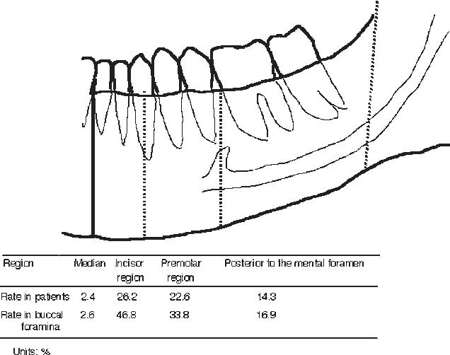 Observation Of Buccal Foramen In Mandibular Body Using Cone Beam