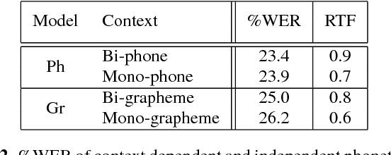 Figure 2 for Phonetic and Graphemic Systems for Multi-Genre Broadcast Transcription