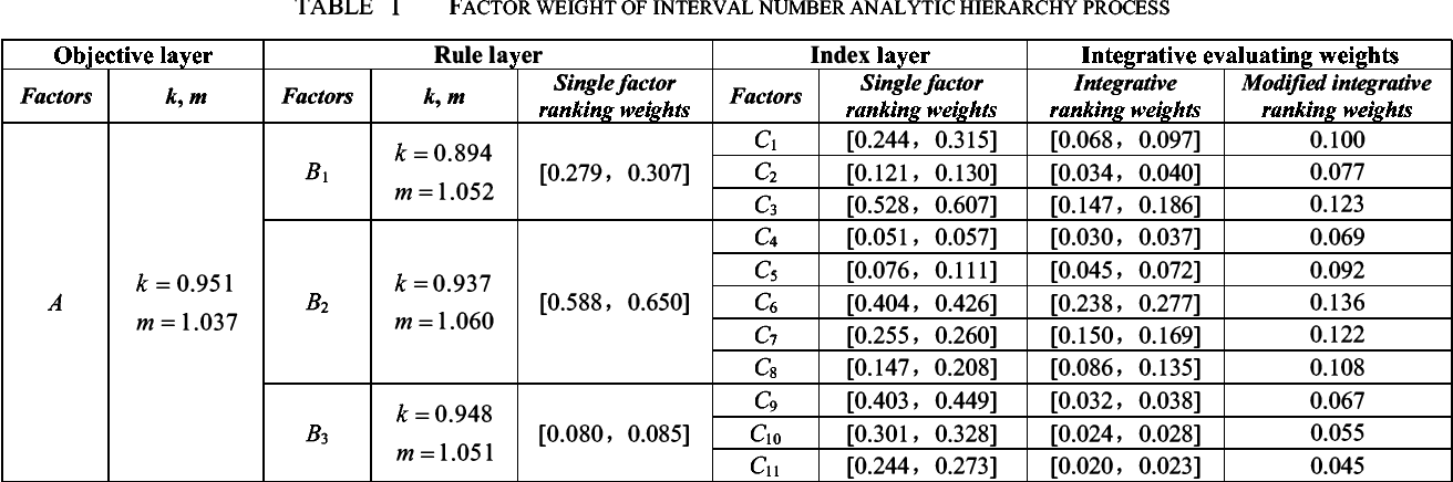 TABLE I FACTOR WEIGHT OF INTERVAL NUMBER ANALYTIC HIERARCHY PROCESS