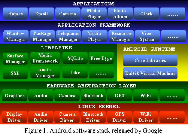 Figure 1 from A DVB-T Implementation for Android Stagefright on a