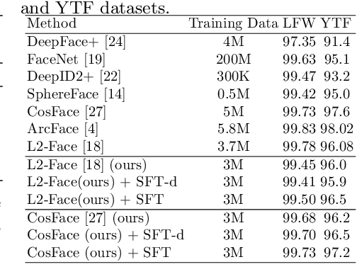 Figure 4 for Spherical Feature Transform for Deep Metric Learning