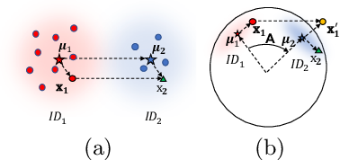 Figure 1 for Spherical Feature Transform for Deep Metric Learning