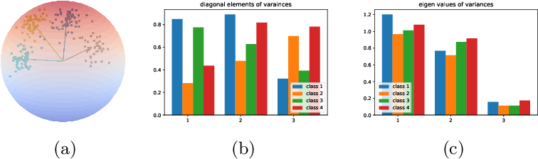 Figure 3 for Spherical Feature Transform for Deep Metric Learning