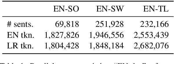 Figure 1 for Cross-language Sentence Selection via Data Augmentation and Rationale Training