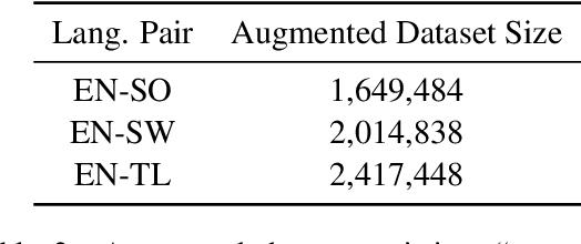 Figure 3 for Cross-language Sentence Selection via Data Augmentation and Rationale Training