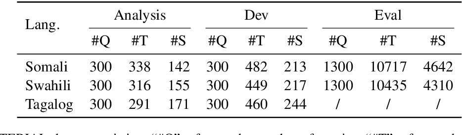 Figure 4 for Cross-language Sentence Selection via Data Augmentation and Rationale Training