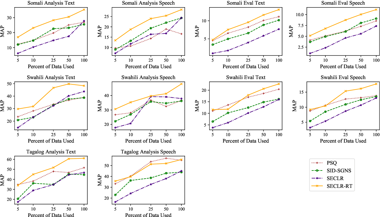 Figure 2 for Cross-language Sentence Selection via Data Augmentation and Rationale Training