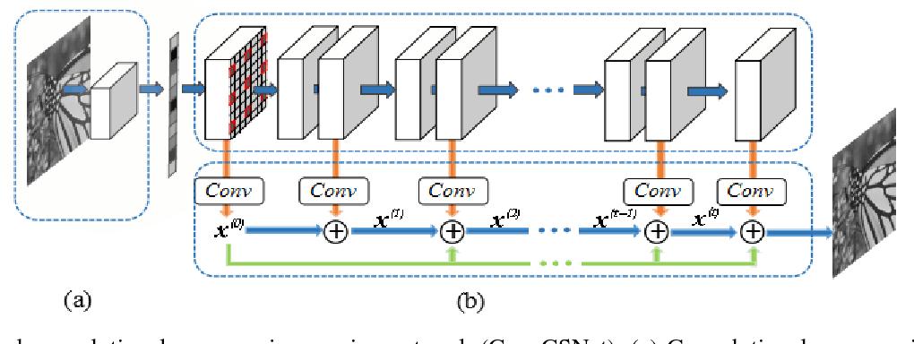 Figure 1 for ConvCSNet: A Convolutional Compressive Sensing Framework Based on Deep Learning