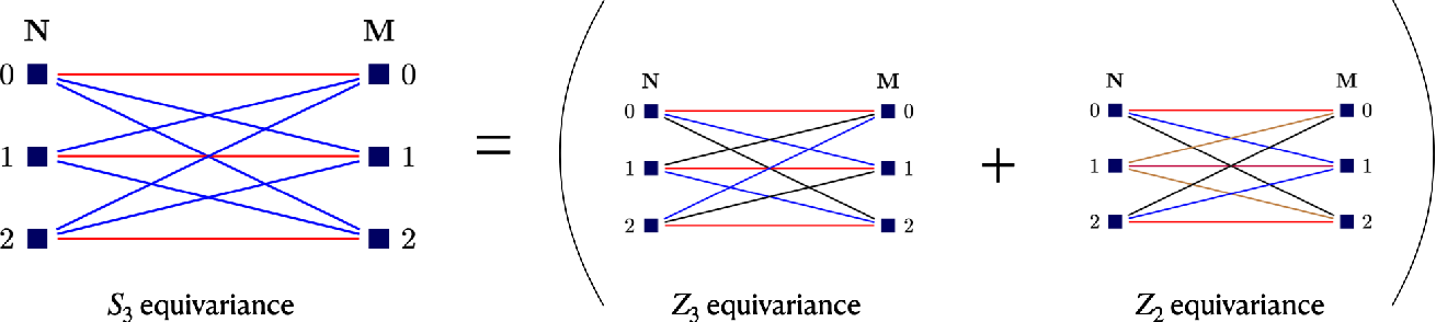 Figure 1 for Group Equivariant Neural Architecture Search via Group Decomposition and Reinforcement Learning