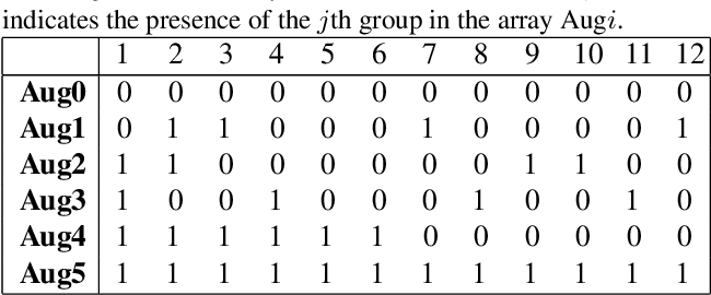 Figure 4 for Group Equivariant Neural Architecture Search via Group Decomposition and Reinforcement Learning
