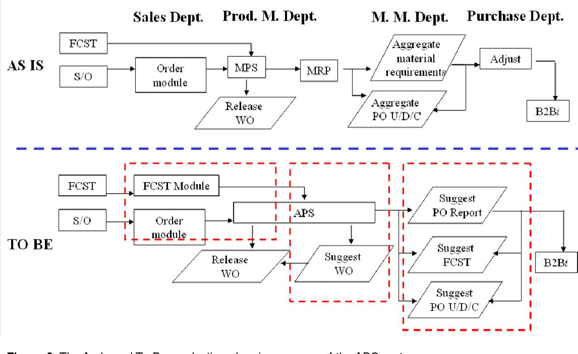 APS sistemi: nedir