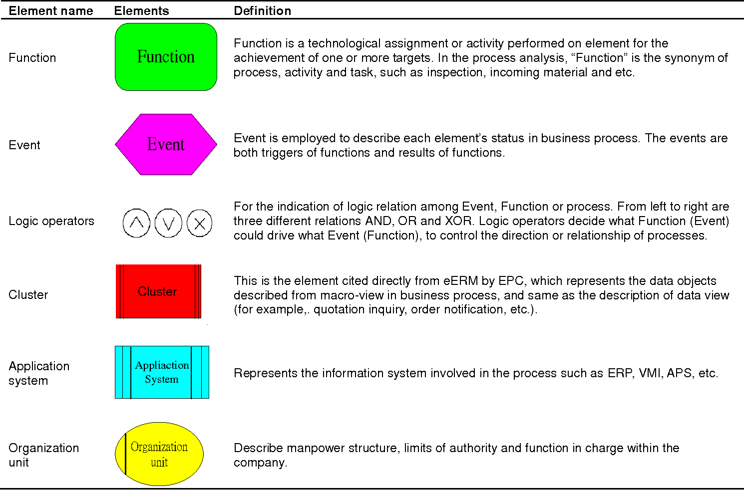 business planning and control system