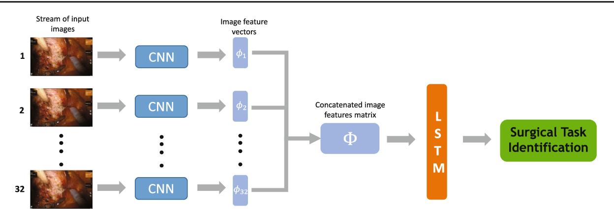 Figure 3 for Novel evaluation of surgical activity recognition models using task-based efficiency metrics
