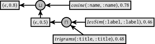 Figure 2 for An Evaluation of Models for Runtime Approximation in Link Discovery