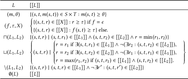 Figure 1 for An Evaluation of Models for Runtime Approximation in Link Discovery