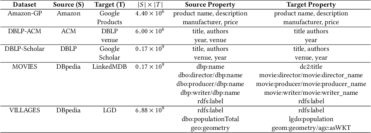 Figure 3 for An Evaluation of Models for Runtime Approximation in Link Discovery
