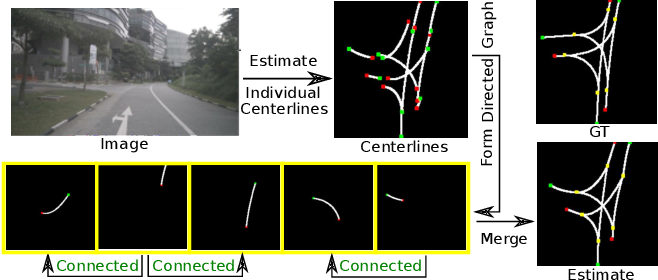 Figure 1 for Structured Bird's-Eye-View Traffic Scene Understanding from Onboard Images