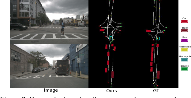 Figure 3 for Structured Bird's-Eye-View Traffic Scene Understanding from Onboard Images