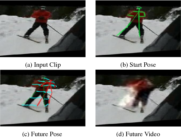 Figure 1 for The Pose Knows: Video Forecasting by Generating Pose Futures