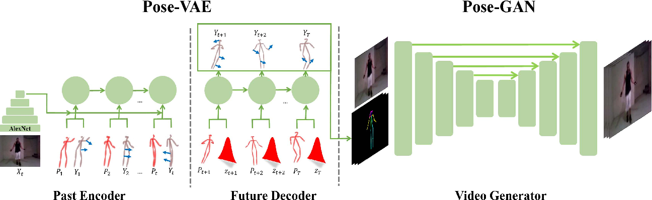 Figure 3 for The Pose Knows: Video Forecasting by Generating Pose Futures