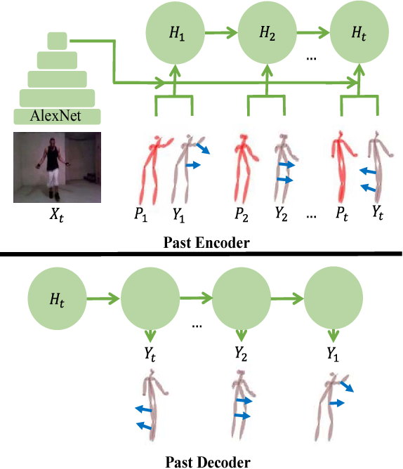 Figure 4 for The Pose Knows: Video Forecasting by Generating Pose Futures