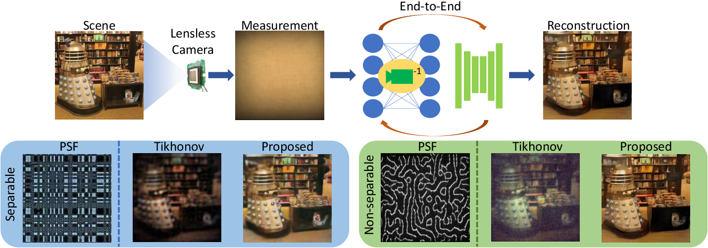 Figure 1 for FlatNet: Towards Photorealistic Scene Reconstruction from Lensless Measurements