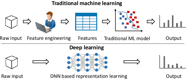 Figure 2 for Techniques for Interpretable Machine Learning