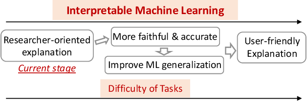 Figure 4 for Techniques for Interpretable Machine Learning