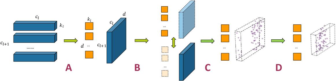 Figure 1 for PENNI: Pruned Kernel Sharing for Efficient CNN Inference