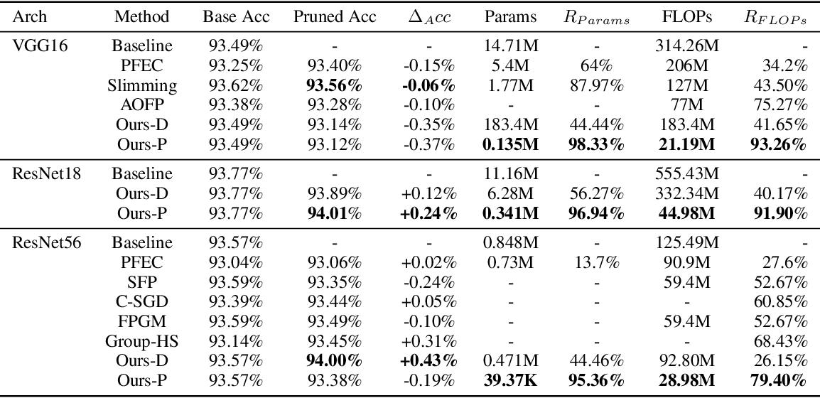 Figure 2 for PENNI: Pruned Kernel Sharing for Efficient CNN Inference