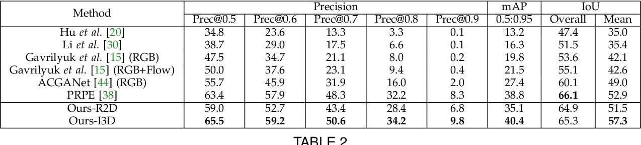 Figure 4 for Cross-Modal Progressive Comprehension for Referring Segmentation