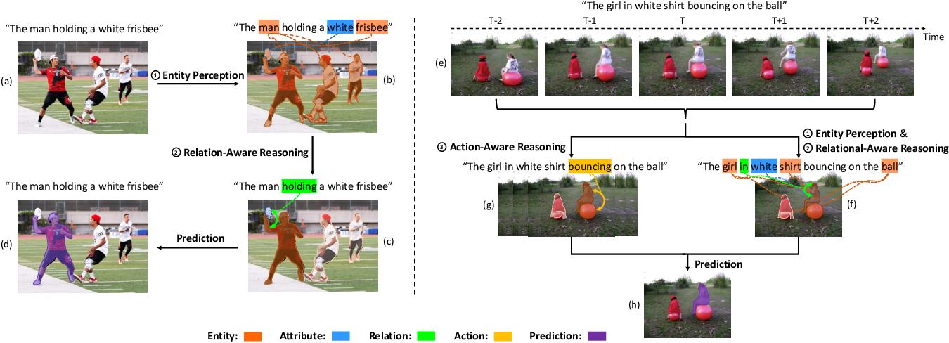 Figure 1 for Cross-Modal Progressive Comprehension for Referring Segmentation