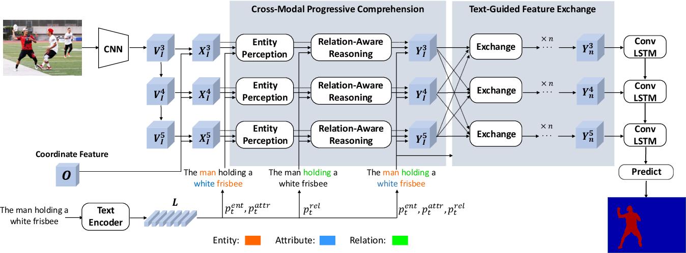 Figure 3 for Cross-Modal Progressive Comprehension for Referring Segmentation