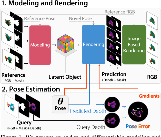 Figure 1 for LatentFusion: End-to-End Differentiable Reconstruction and Rendering for Unseen Object Pose Estimation