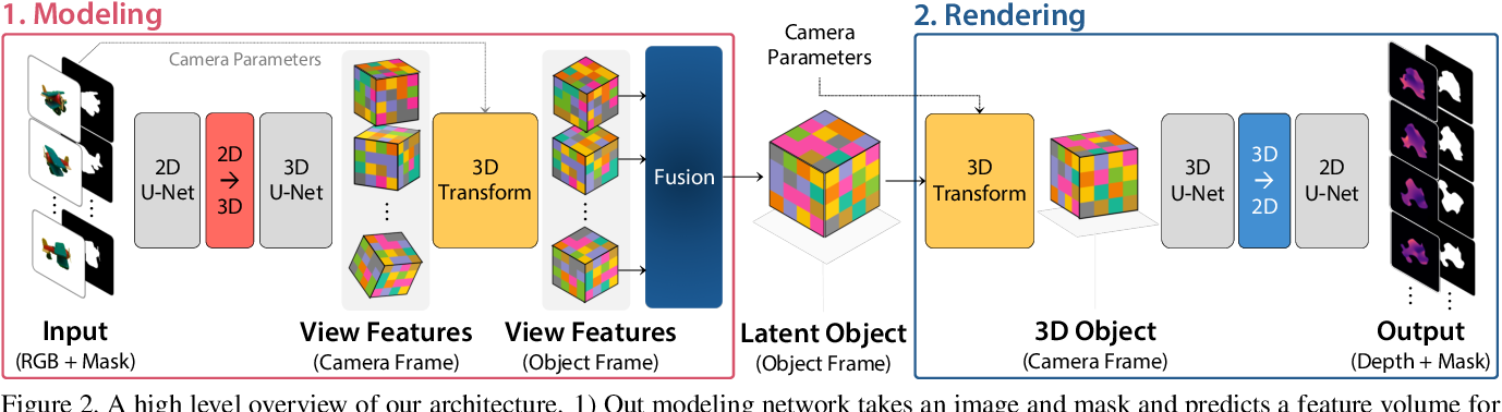 Figure 3 for LatentFusion: End-to-End Differentiable Reconstruction and Rendering for Unseen Object Pose Estimation