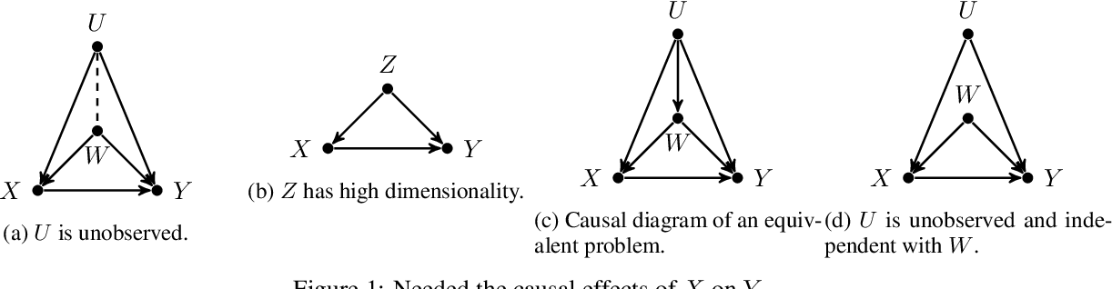 Figure 1 for Bounds on Causal Effects and Application to High Dimensional Data