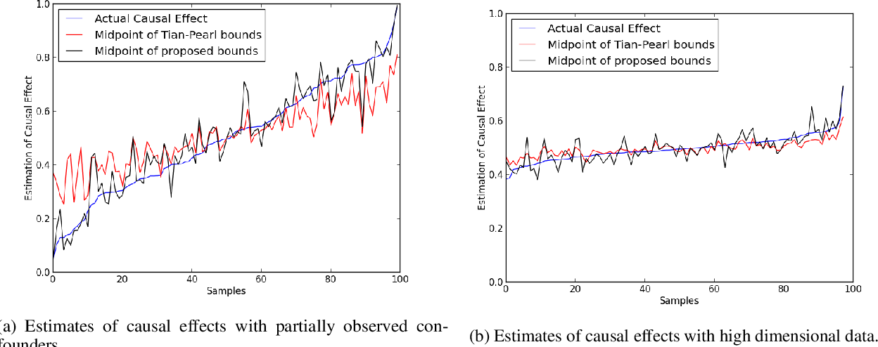 Figure 3 for Bounds on Causal Effects and Application to High Dimensional Data