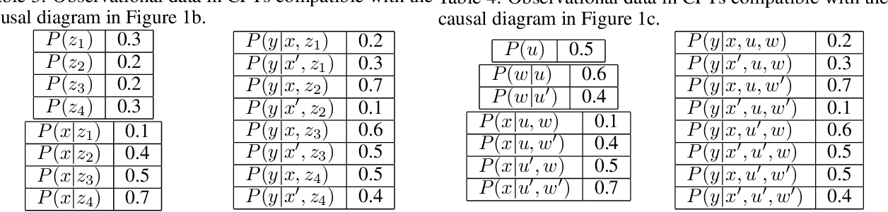 Figure 4 for Bounds on Causal Effects and Application to High Dimensional Data