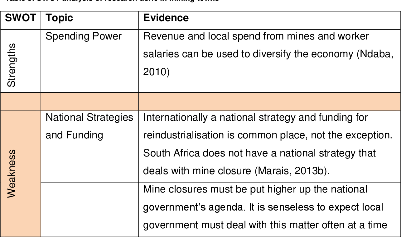 Giz Salary Scale