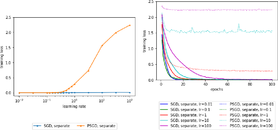 Figure 1 for Theoretical Analysis of Auto Rate-Tuning by Batch Normalization