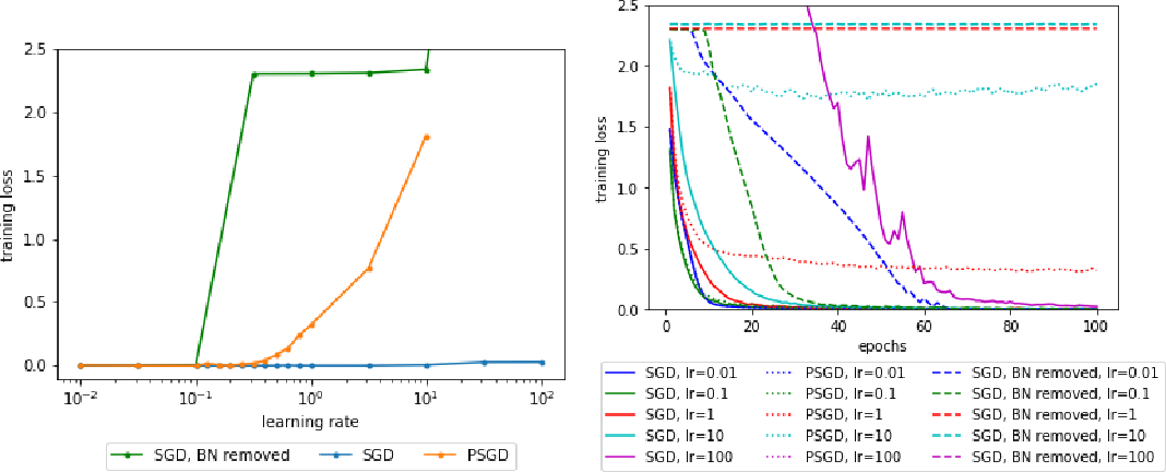 Figure 2 for Theoretical Analysis of Auto Rate-Tuning by Batch Normalization