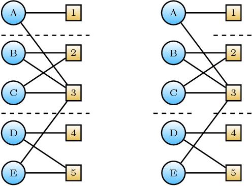 Figure 1 for Reflexive Regular Equivalence for Bipartite Data