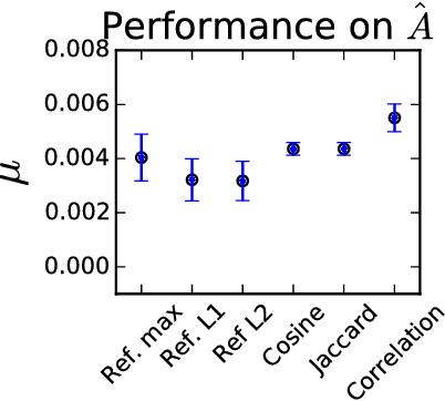 Figure 4 for Reflexive Regular Equivalence for Bipartite Data