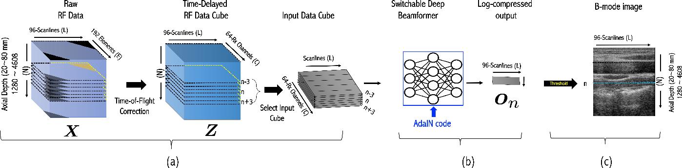 Figure 1 for Switchable Deep Beamformer