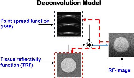 Figure 3 for Switchable Deep Beamformer