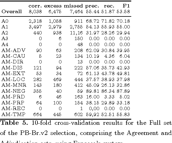 Figure 4 for Automatic semantic role labeling on non-revised syntactic trees of journalistic texts
