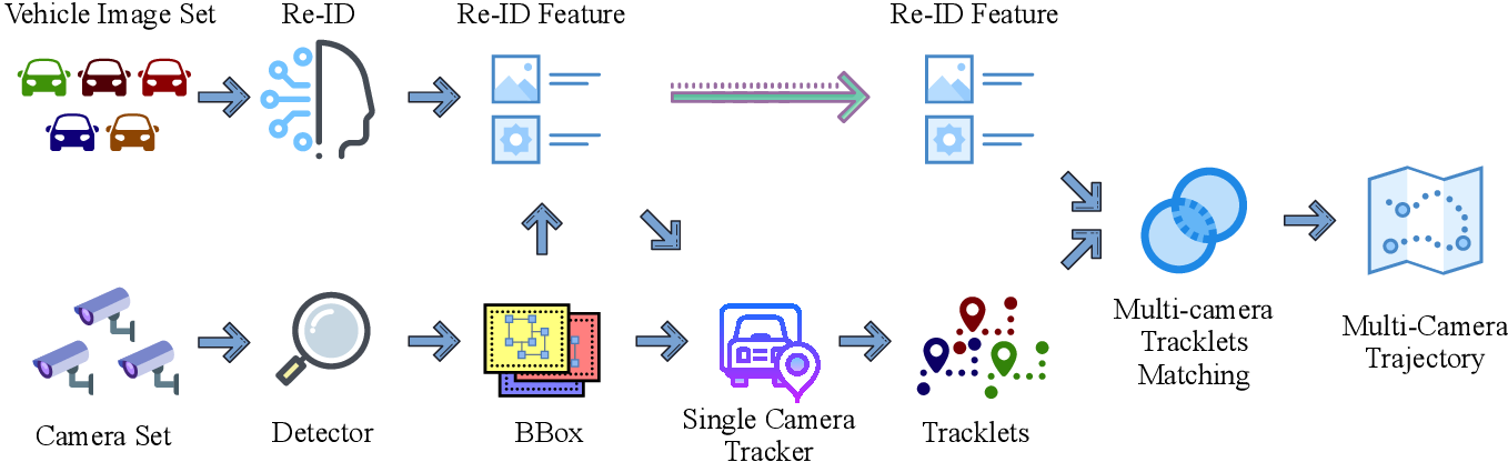 Figure 3 for City-Scale Multi-Camera Vehicle Tracking Guided by Crossroad Zones
