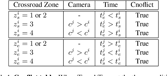 Figure 2 for City-Scale Multi-Camera Vehicle Tracking Guided by Crossroad Zones