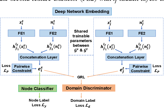 Figure 1 for Adversarial Deep Network Embedding for Cross-network Node Classification